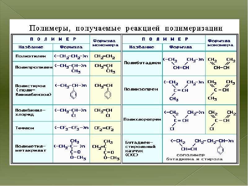 Высокомолекулярные соединения полимеры, слайд 6