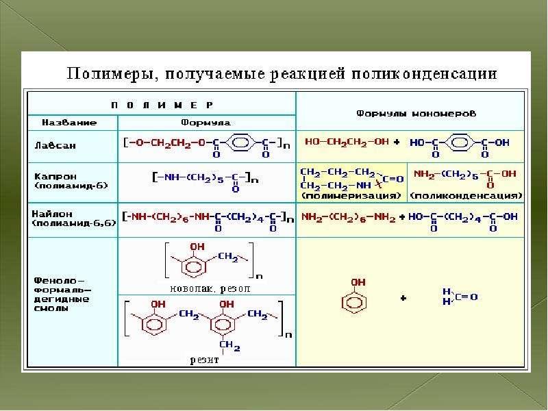 Высокомолекулярные соединения полимеры, слайд 7