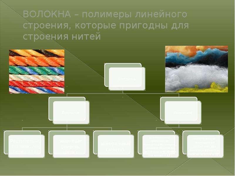 ВОЛОКНА – полимеры линейного строения, которые пригодны для строения нитей