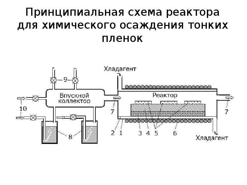 Принципиальная схема реактора для химического осаждения тонких пленок