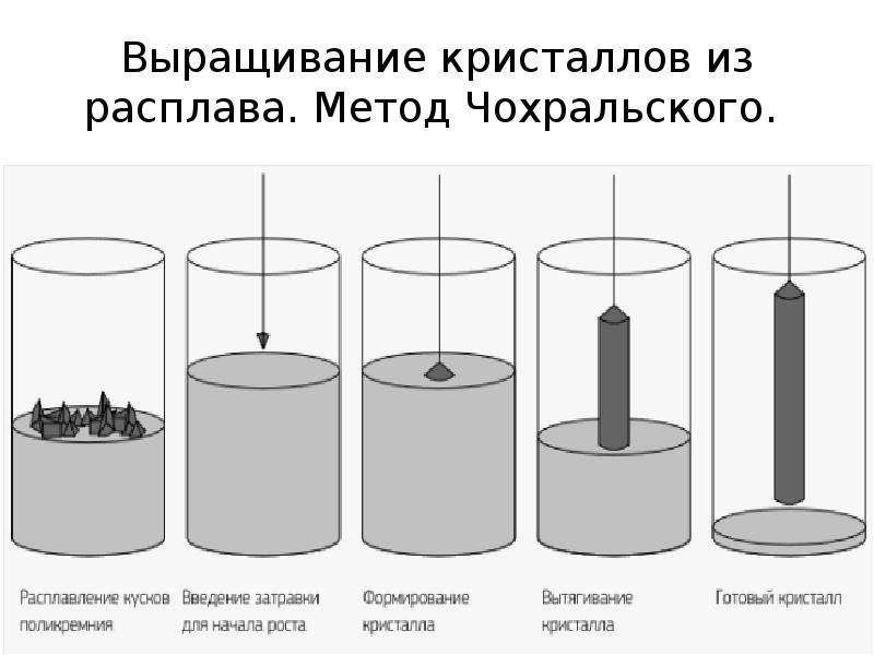 Выращивание кристаллов из расплава. Метод Чохральского.
