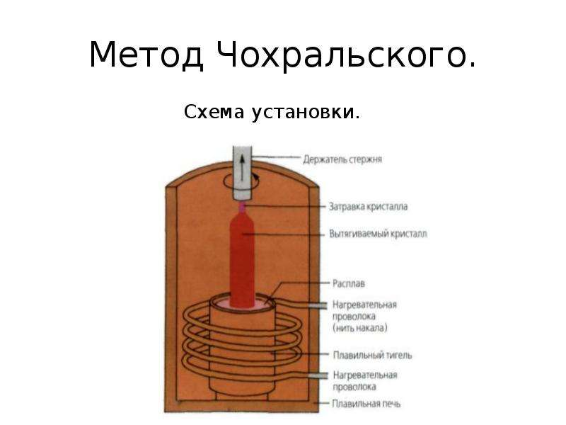 Метод Чохральского. Схема установки.