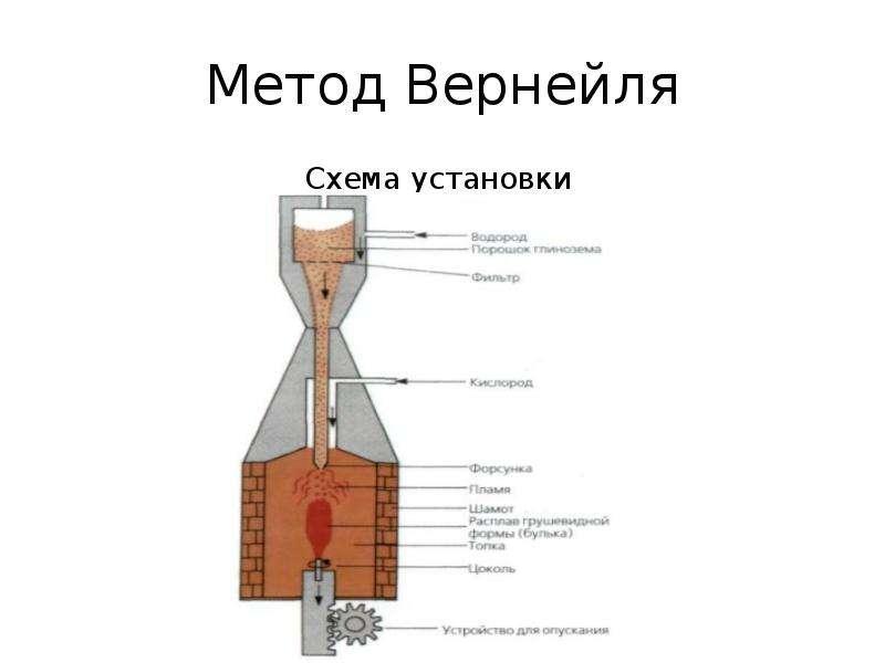 Метод Вернейля Схема установки