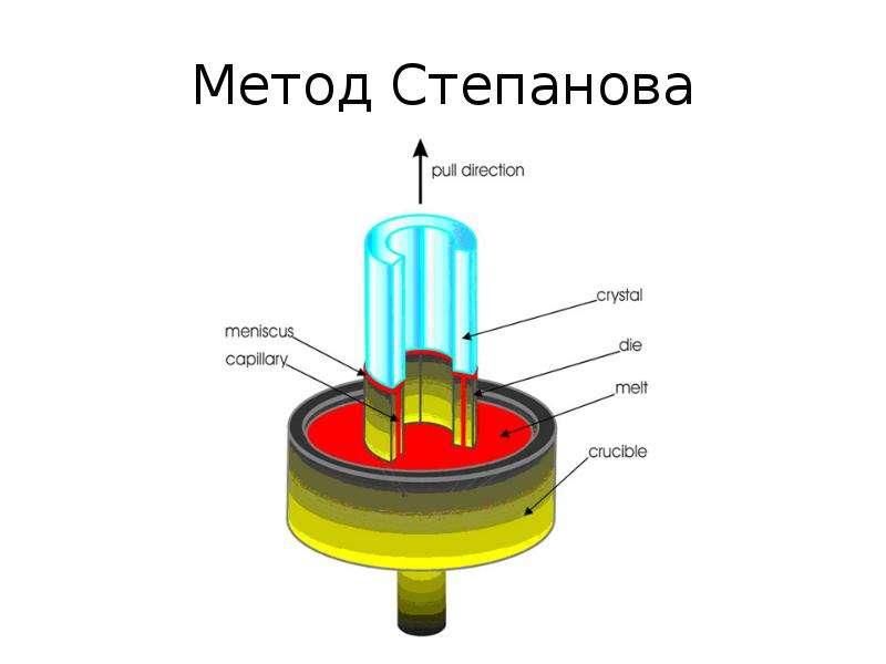 Метод Степанова
