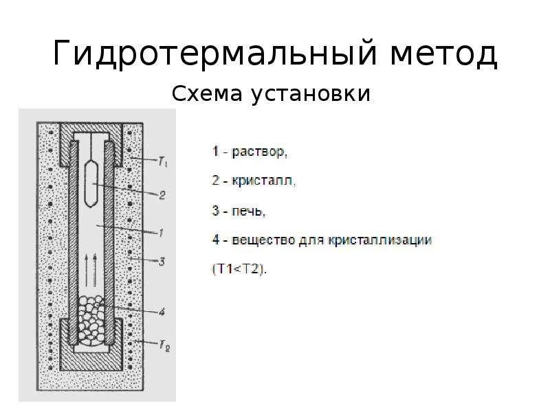 Гидротермальный метод Схема установки