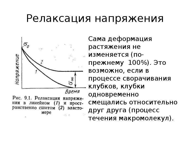 Релаксация напряжения Сама деформация растяжения не изменяется (по-прежнему 100%). Это возможно, есл