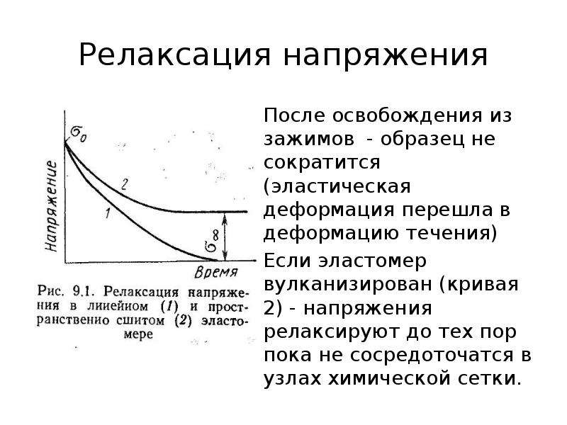 Релаксация напряжения После освобождения из зажимов - образец не сократится (эластическая деформация
