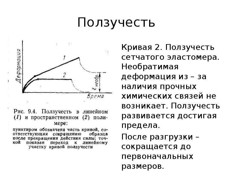 Ползучесть Кривая 2. Ползучесть сетчатого эластомера. Необратимая деформация из – за наличия прочных