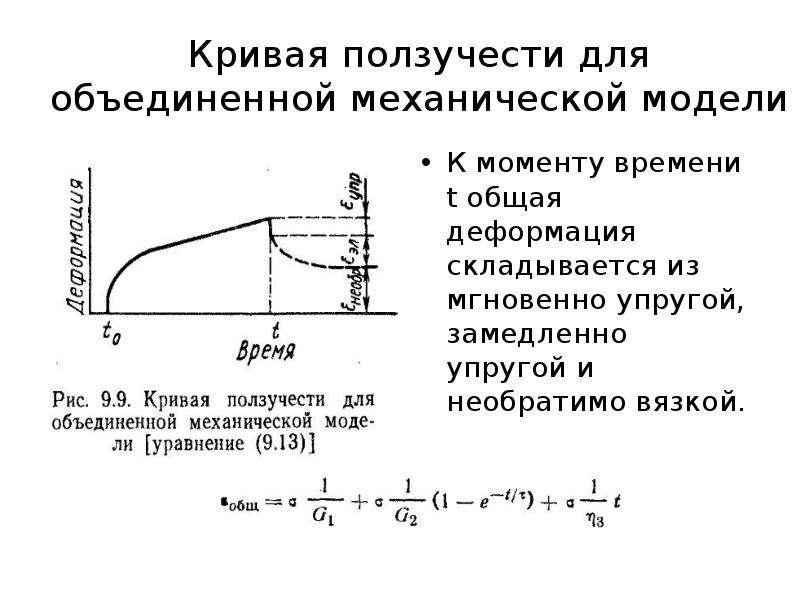 Кривая ползучести для объединенной механической модели К моменту времени t общая деформация складыва