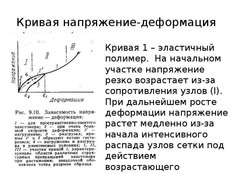 Кривая напряжение-деформация Кривая 1 – эластичный полимер. На начальном участке напряжение резко во