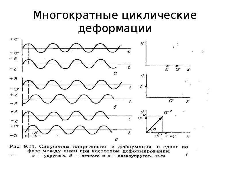 Многократные циклические деформации
