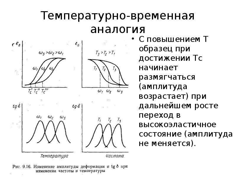 Температурно-временная аналогия С повышением Т образец при достижении Тс начинает размягчаться (ампл