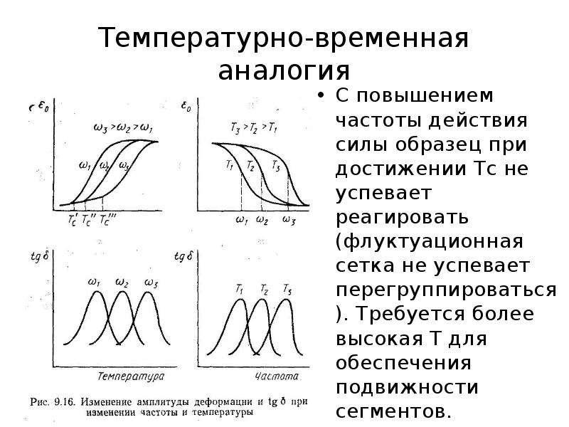 Температурно-временная аналогия С повышением частоты действия силы образец при достижении Тс не успе