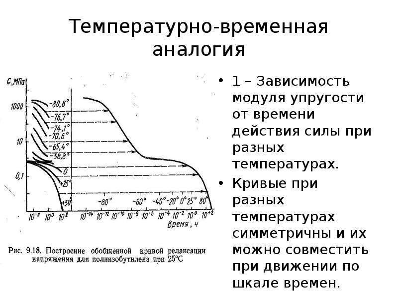 Температурно-временная аналогия 1 – Зависимость модуля упругости от времени действия силы при разных