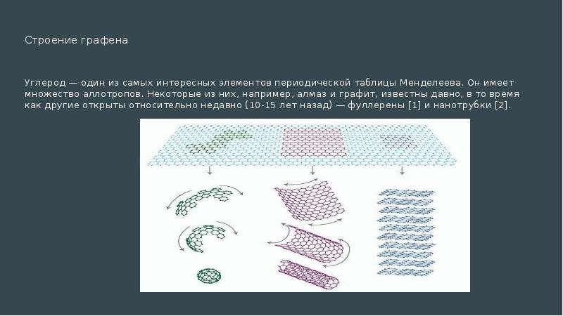 Строение графена Углерод — один из самых интересных элементов периодической таблицы Менделеева. Он и