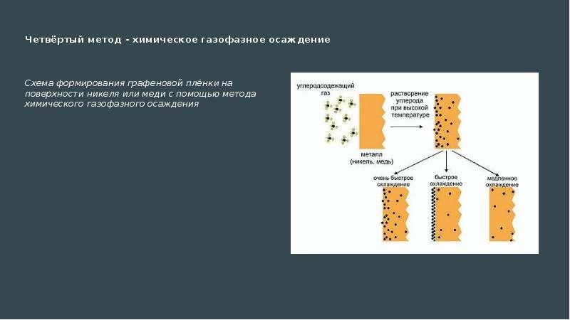 Четвёртый метод - химическое газофазное осаждение Схема формирования графеновой плёнки на поверхност