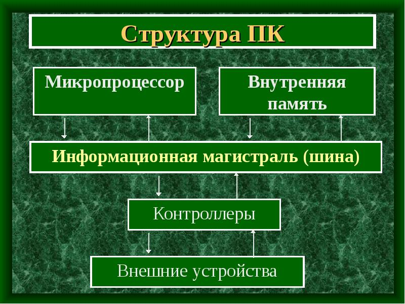 Структура ПК