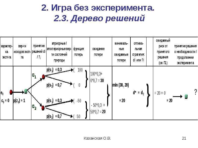2. Игра без эксперимента. 2. 3. Дерево решений