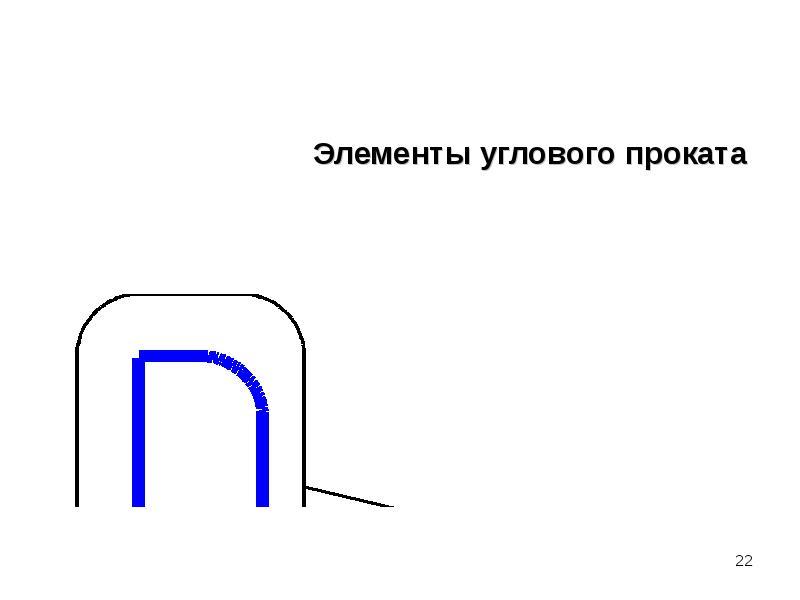Элементы углового проката