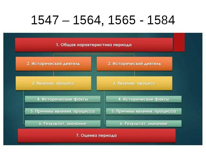 1547 – 1564, 1565 - 1584