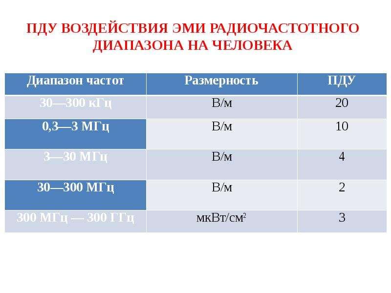 ПДУ воздействия ЭМИ радиочастотного диапазона на человека