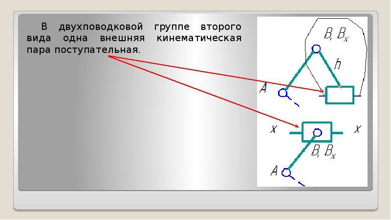 В двухповодковой группе второго вида одна внешняя кинематическая пара поступательная. В двухповодков
