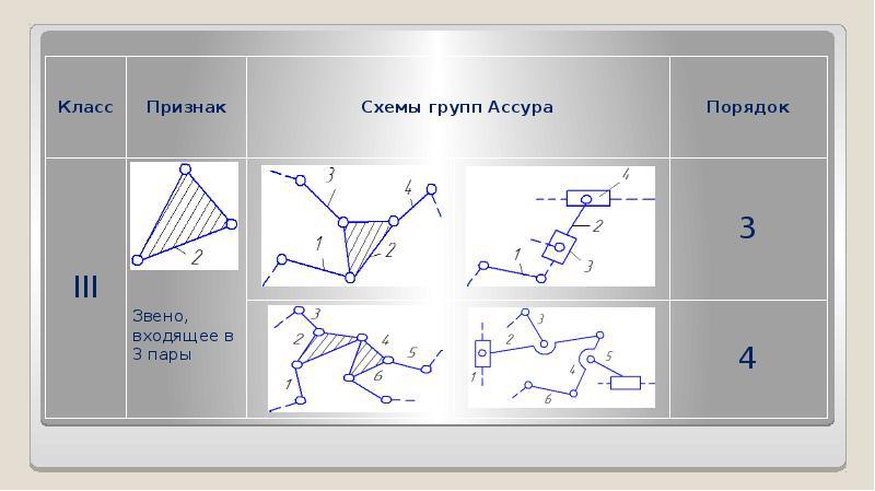Классификация плоских механизмов, слайд 15