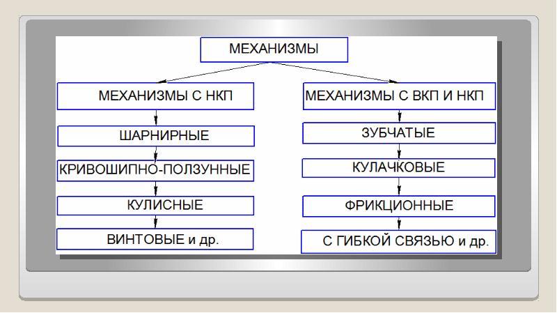 Классификация плоских механизмов, слайд 3