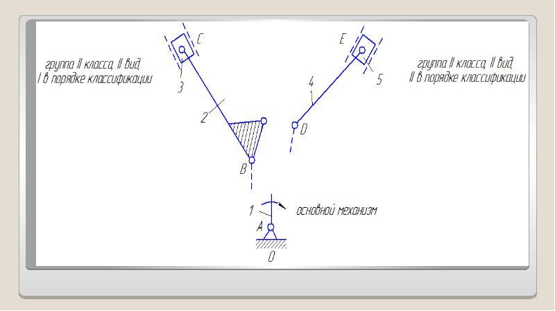 Классификация плоских механизмов, слайд 21