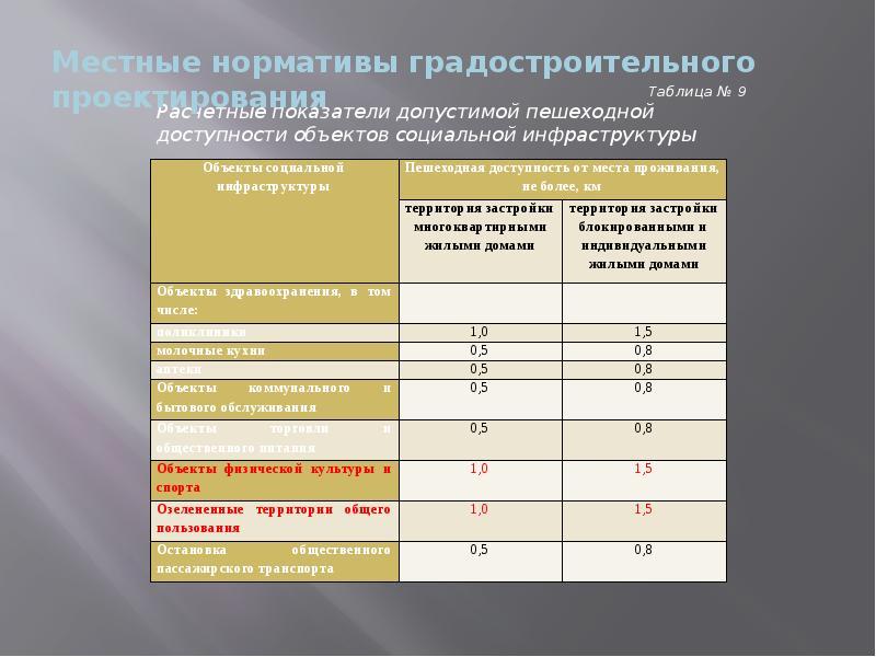 Жителям Фрязино. Формирование благоприятной городской среды, слайд 36