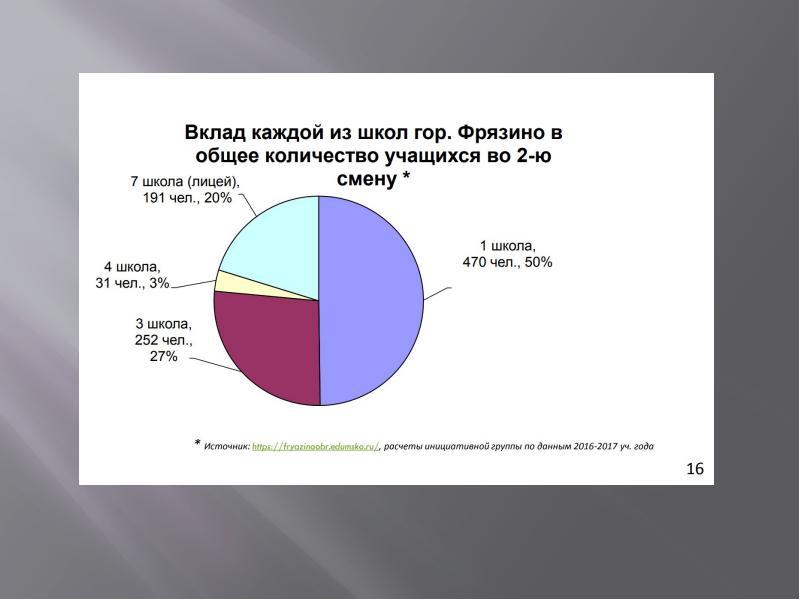 Жителям Фрязино. Формирование благоприятной городской среды, слайд 41