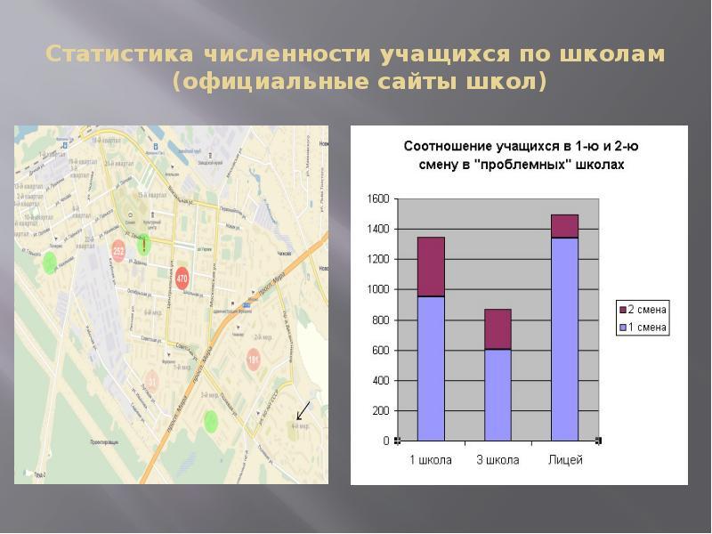 Статистика численности учащихся по школам (официальные сайты школ)