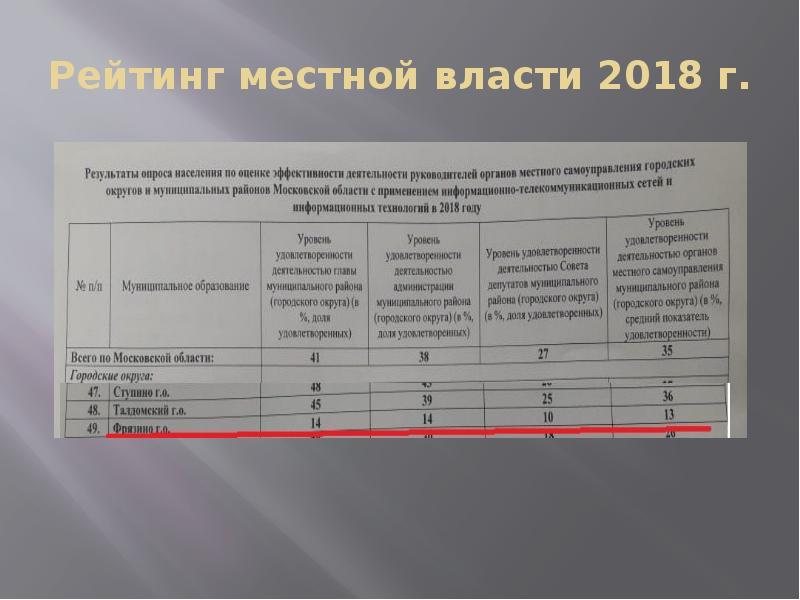 Рейтинг местной власти 2018 г.