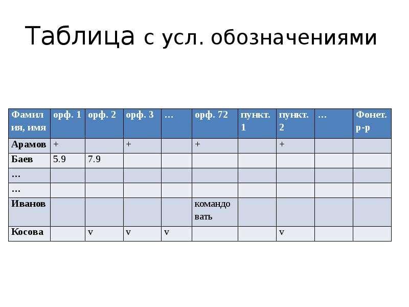 Таблица с усл. обозначениями