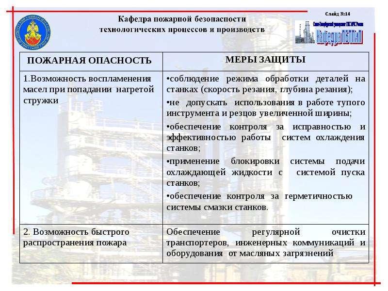 Обеспечение пожарной безопасности технологий машиностроительных производств, слайд 14