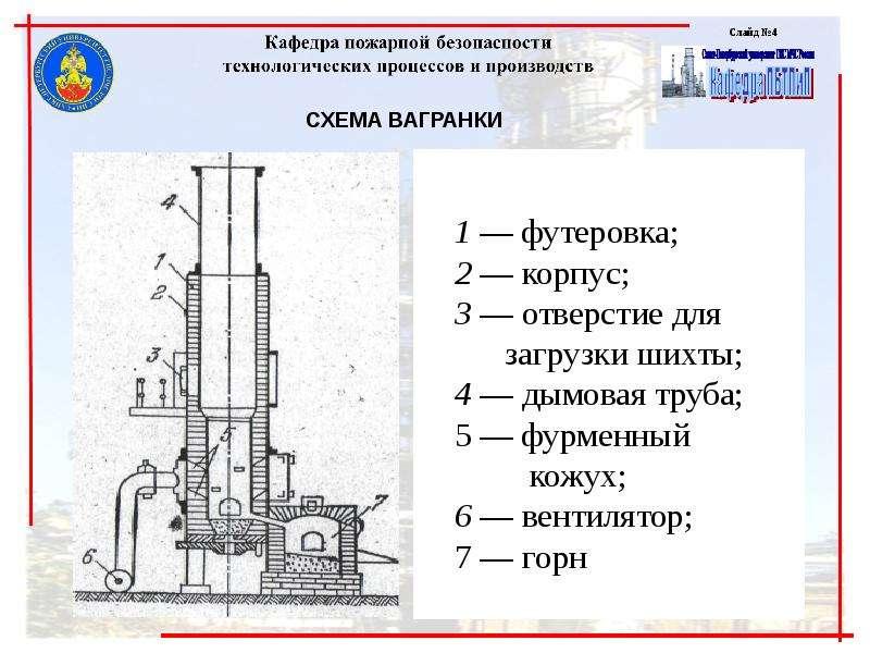 Обеспечение пожарной безопасности технологий машиностроительных производств, слайд 4