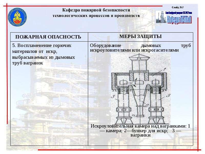 Обеспечение пожарной безопасности технологий машиностроительных производств, слайд 7