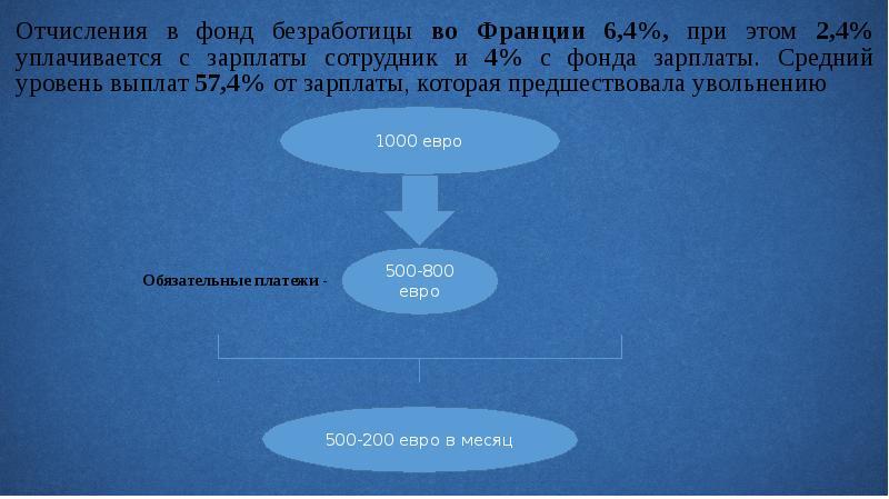 Отчисления в фонд безработицы во Франции 6,4%, при этом 2,4% уплачивается с зарплаты сотрудник и 4%