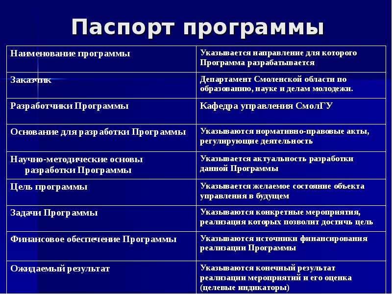 Паспорт программы