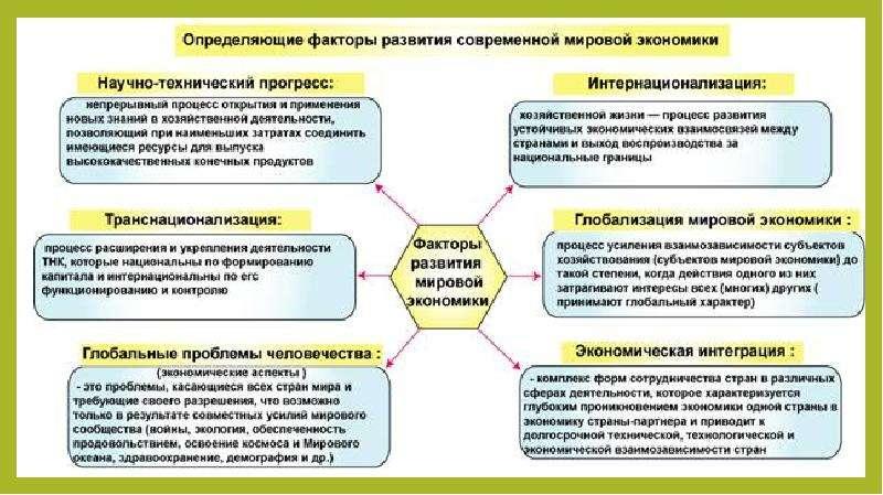 Современные тенденции развития экономики и общества, слайд 9