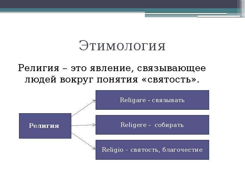 Этимология Религия – это явление, связывающее людей вокруг понятия «святость».