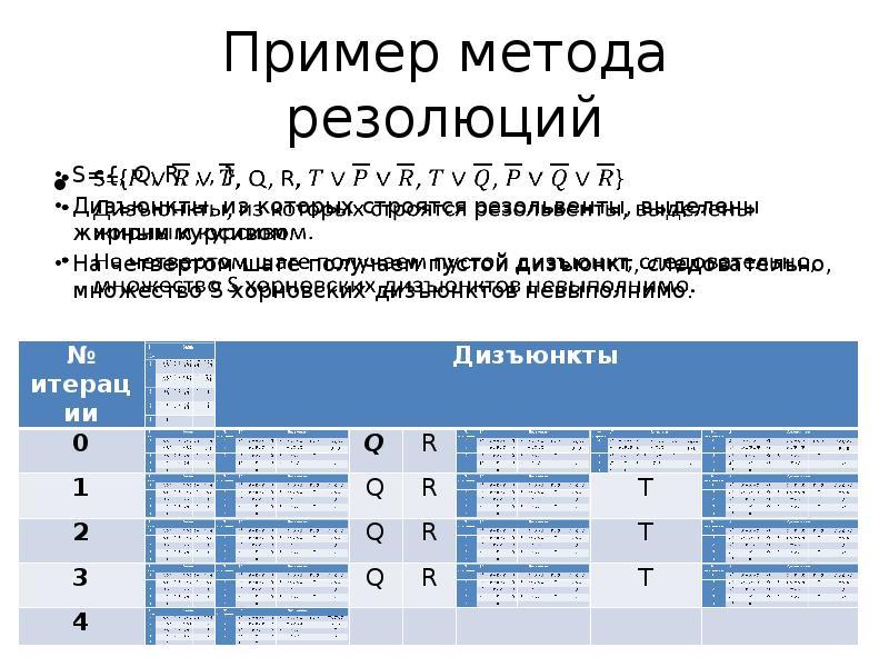 Пример метода резолюций S={, Q, R, , , } Дизъюнкты, из которых строятся резольвенты, выделены жирным