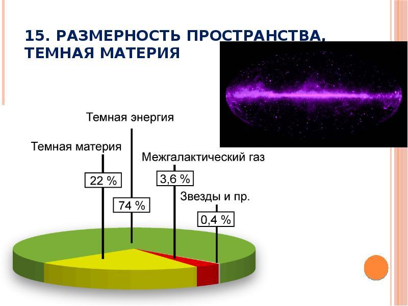 15. Размерность пространства, темная материя