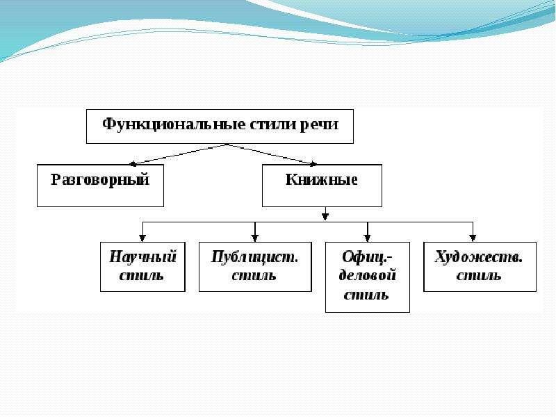 Функциональные стили речи. Типы речи, слайд 2