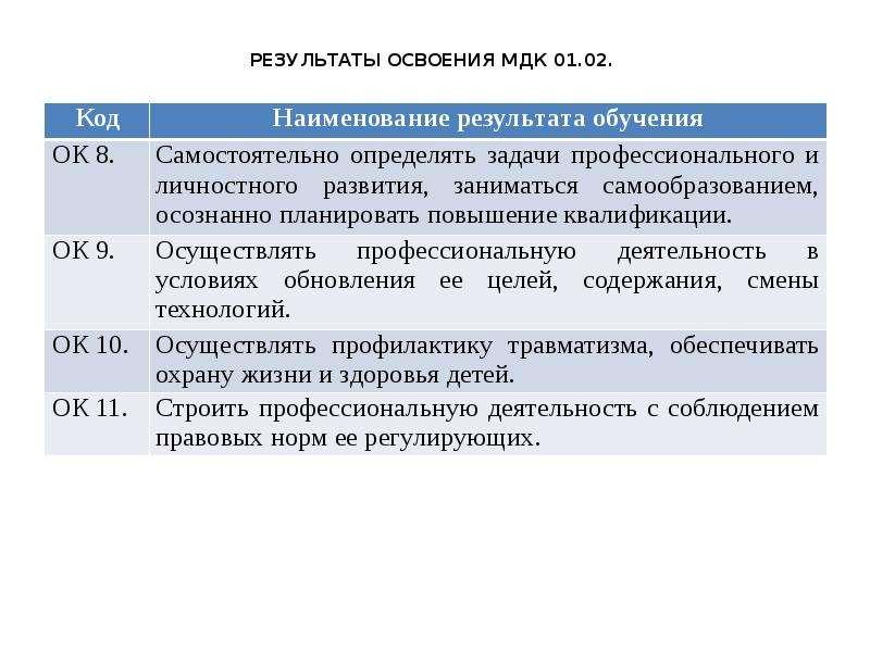 результаты освоения МДК 01. 02.
