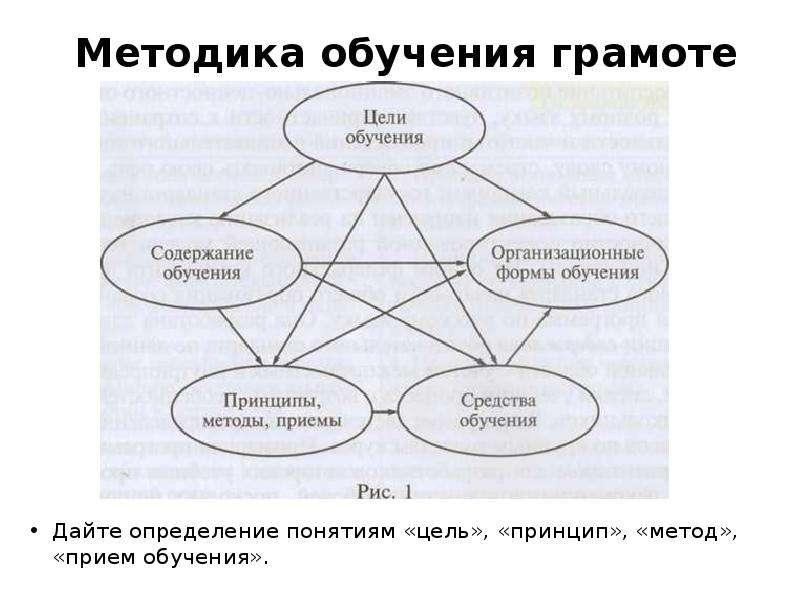 Методика обучения грамоте Дайте определение понятиям «цель», «принцип», «метод», «прием обучения».
