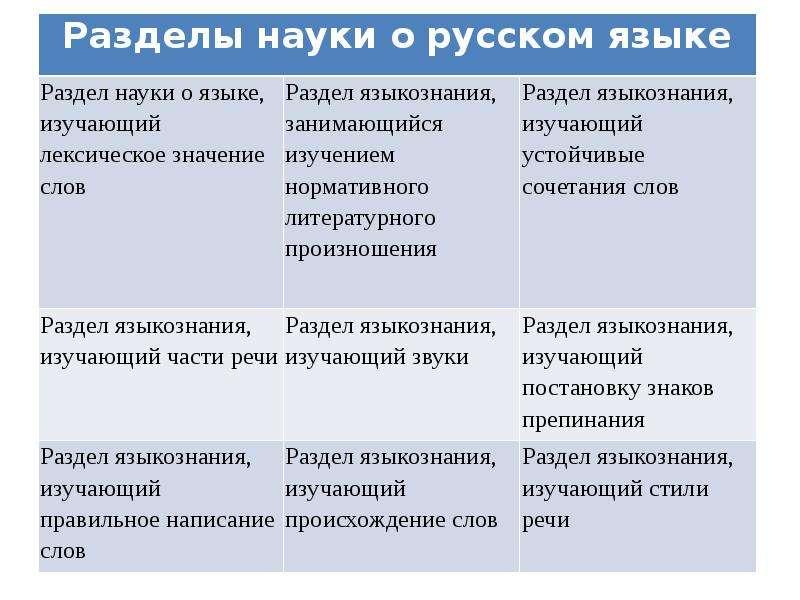 Русский язык с методикой преподавания, слайд 9
