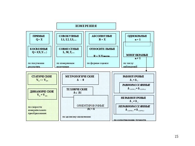 Измерения. Виды и методы измерений, слайд 15