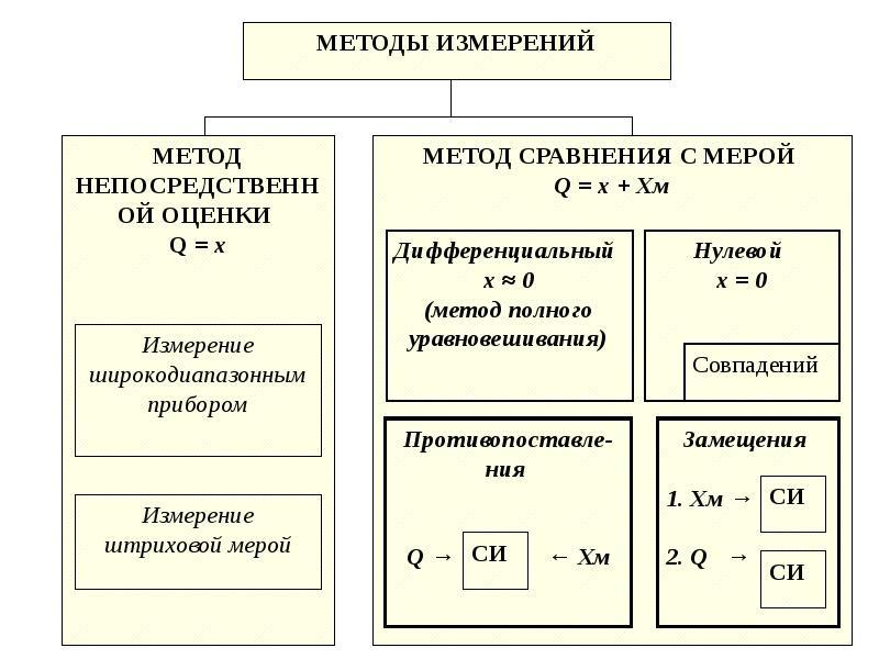 Измерения. Виды и методы измерений, слайд 25