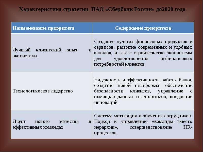 Характеристика стратегии ПАО «Сбербанк России» до2020 года